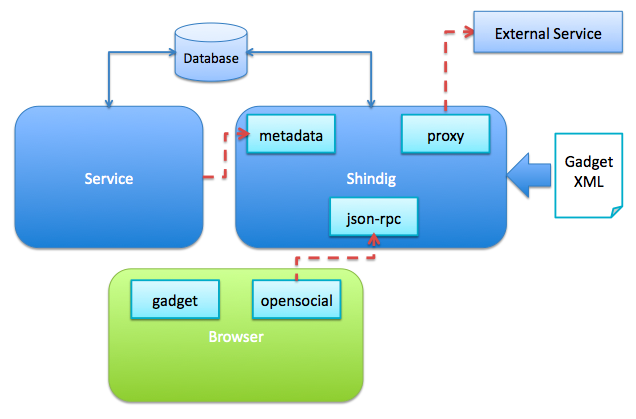 OpenSocial Server Architecture